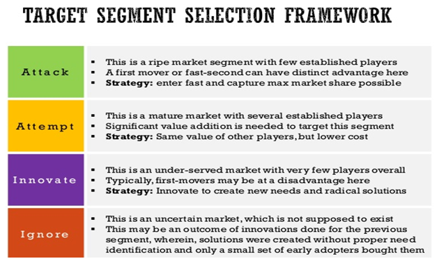Selection process of Target Market