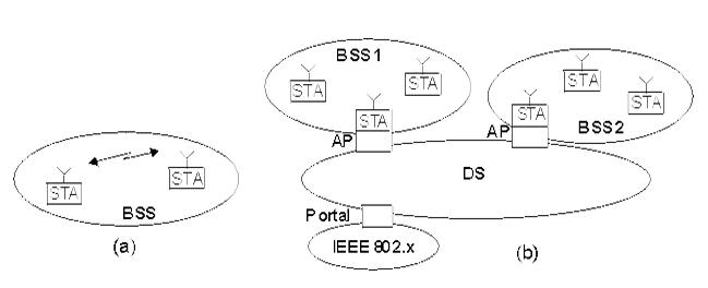 WLAN Architecture