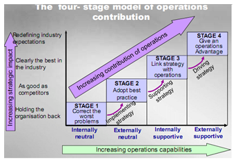 4 stage model of operation contribution
