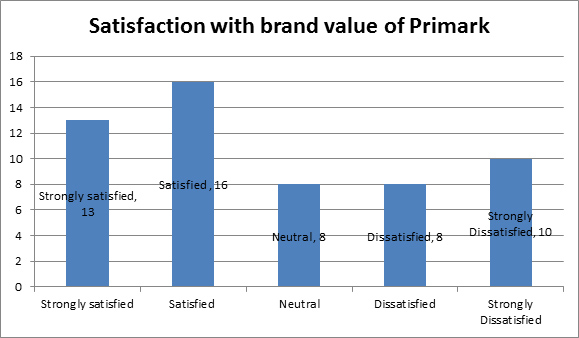 primark swot analysis Find free swot analysis for primark and read swot analysis for over 40,000+ companies and industries detailed reports with strength, weaknesses, opportunities.