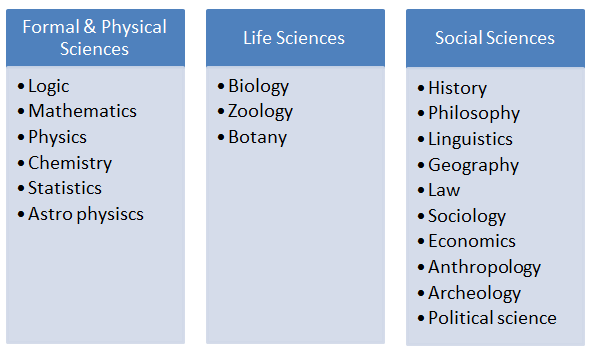 Science subjects