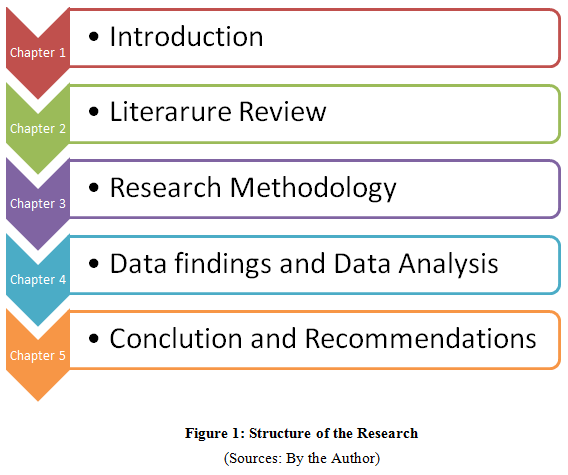 structure of the research