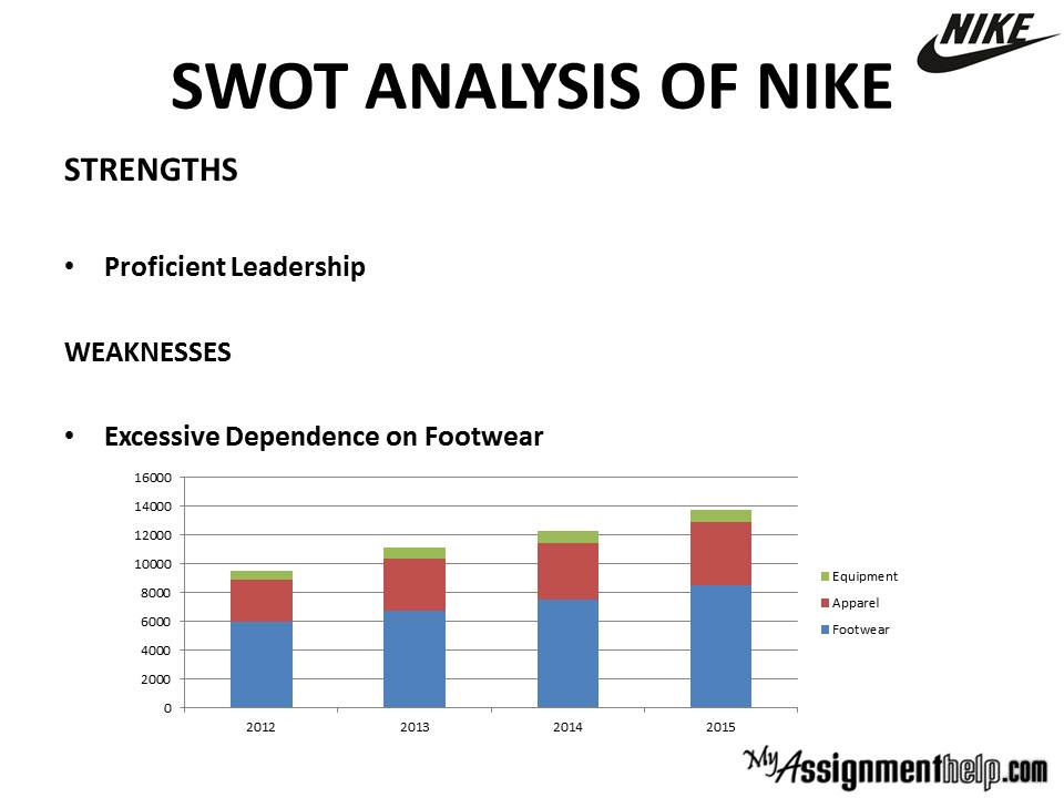 marketing and nike swot analysis Download the full company profile: coca-cola company profile - swot analysis download the full company profile: procter & gamble company profile - swot analysis euromonitor international's report on adidas group delivers a detailed strategic analysis of the company's business, examining its performance in the apparel and footwear market and the.